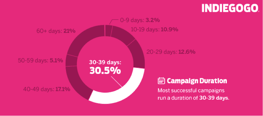 How Long Should Your Crowdfunding Campaign Last