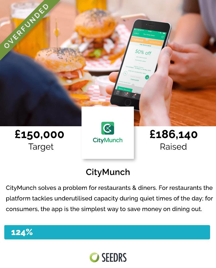 CityMunch Overfunding