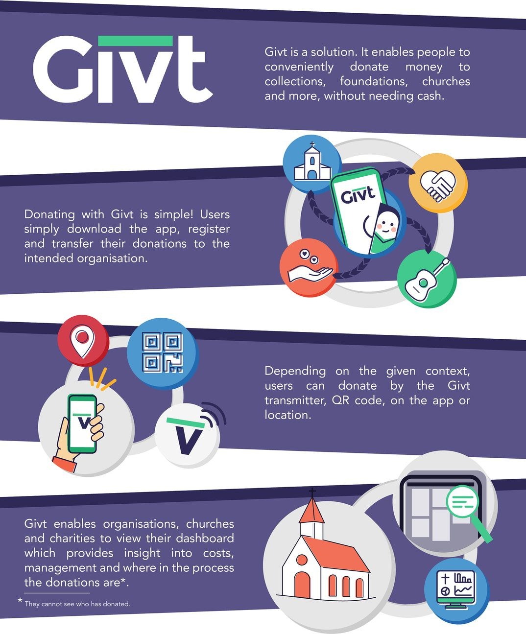 Givt crowdfunding