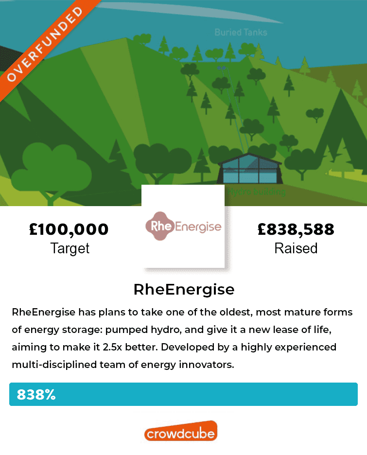 RheEnergise overfunded on Crowdcube by 838%